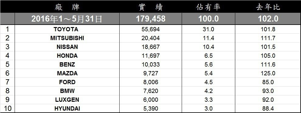 1-5月份各廠牌掛牌數累積排行。 記者陳威任/製表