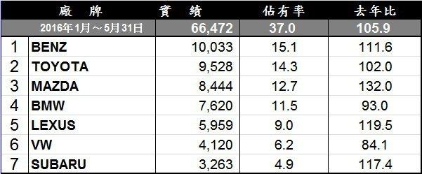 1到5月份進口車累積銷售排行。 記者陳威任/製表