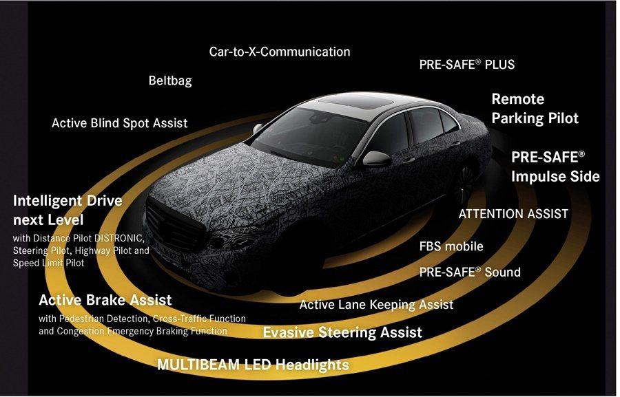 E系列安全科技,因為它搭載的智慧科技,讓它是具備「半自動駕駛」功能。
