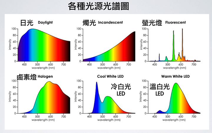 各種光源光譜圖 圖/王孟祺醫師提供
