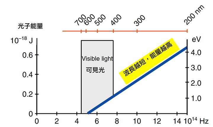 藍光光子能量表 圖/王孟祺醫師提供
