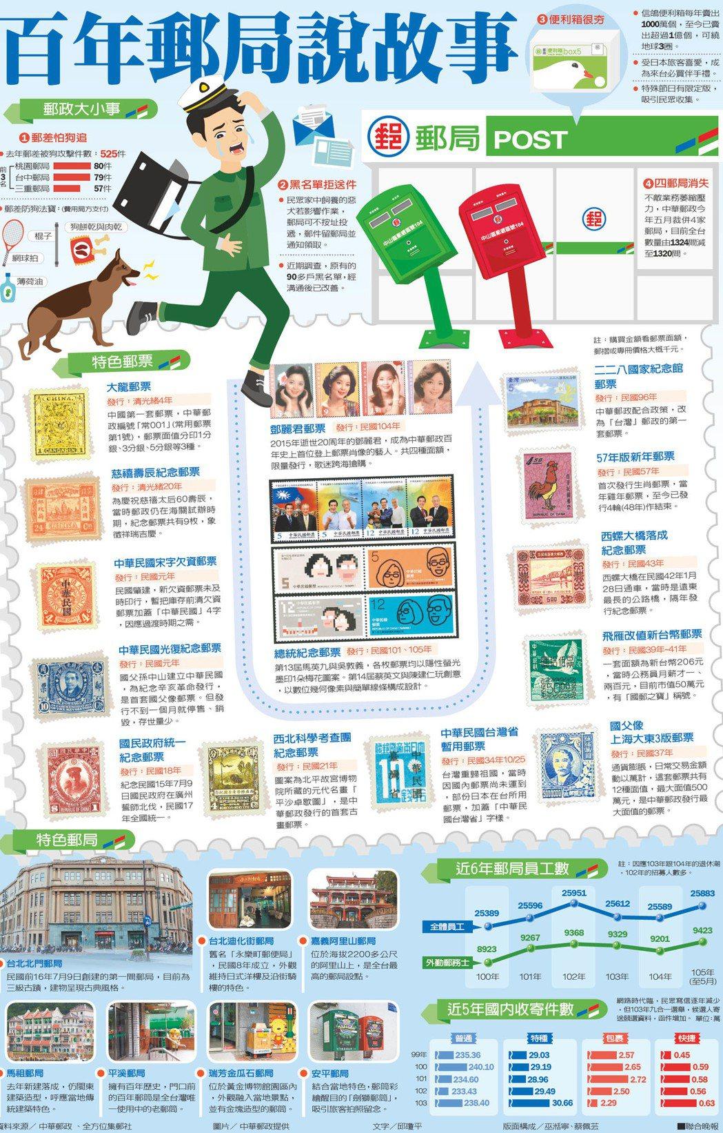 百年郵局說故事資料來源/ 中華郵政 、全方位集郵社圖片/ 中華郵政提供