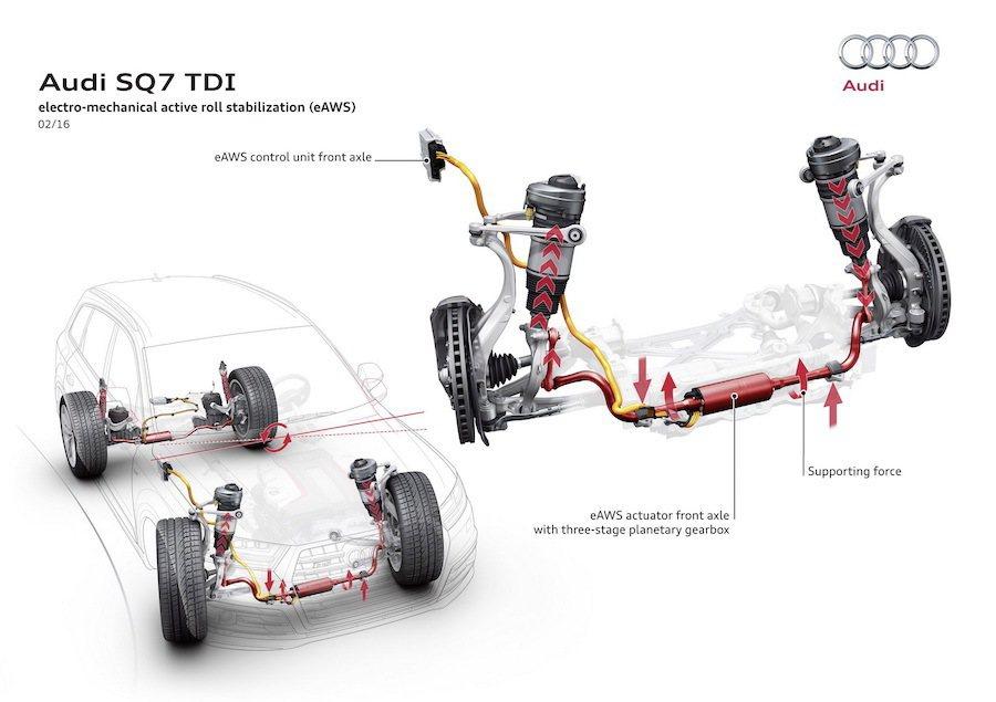 主動式防傾桿調整也是仰賴48V電力系統進行電源供應。 Audi提供