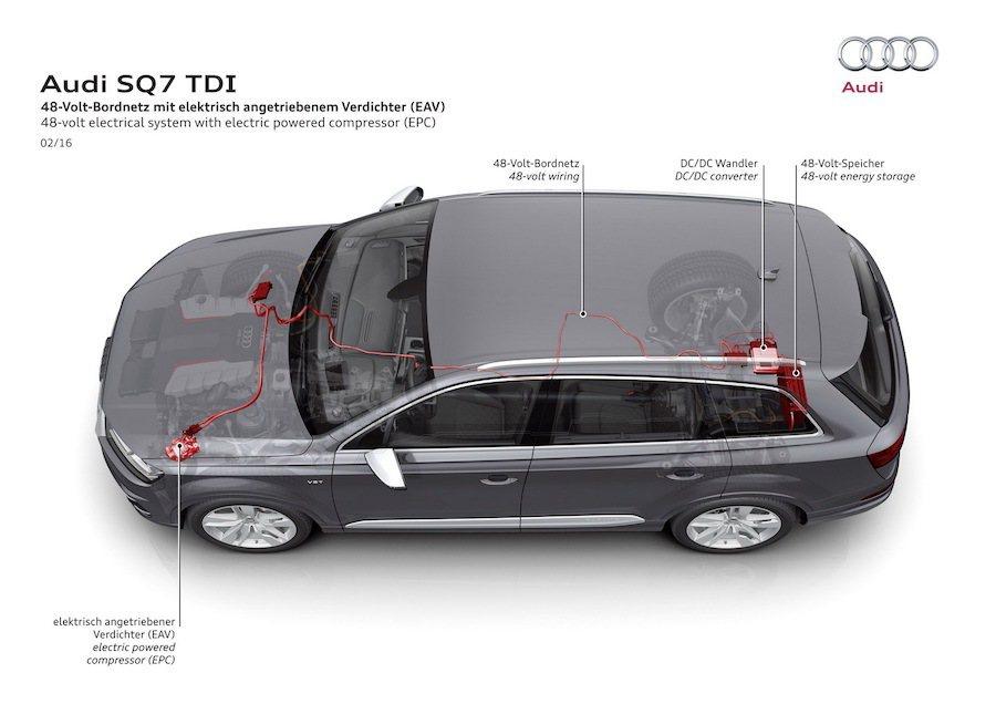 現行SQ7所搭載的48V電力系統是引擎中電子渦輪系統的能量來源。 Audi提供