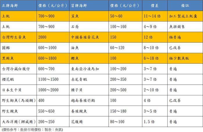 海鮮造假獲利價差對照表(參考資料:批發市場價格)。 圖/作者製表