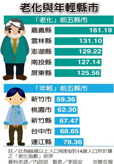老化與年輕縣市 圖/聯合報提供