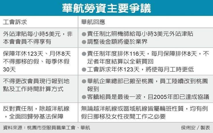 華航勞資的四大爭議。 圖表/聯合報提供