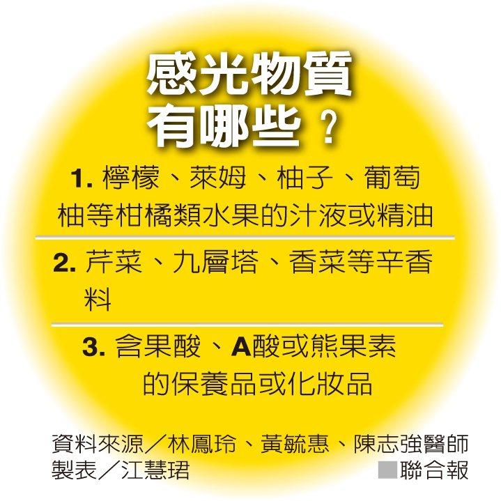 感光物質有哪些?資料來源/林鳳玲、黃毓惠、陳志強醫師 製表/江慧珺