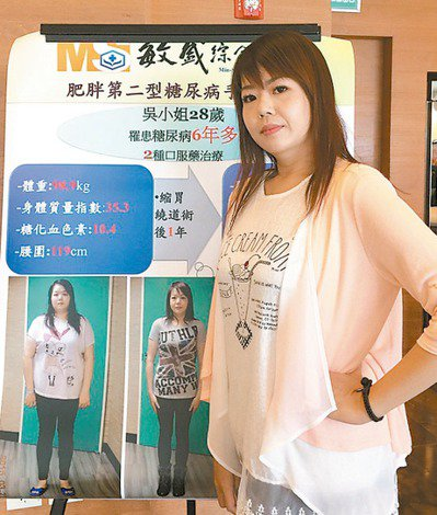 廿八歲吳小姐罹患第二型糖尿病六年,體重近九十九公斤,達病態性肥胖,接受縮胃手術治...