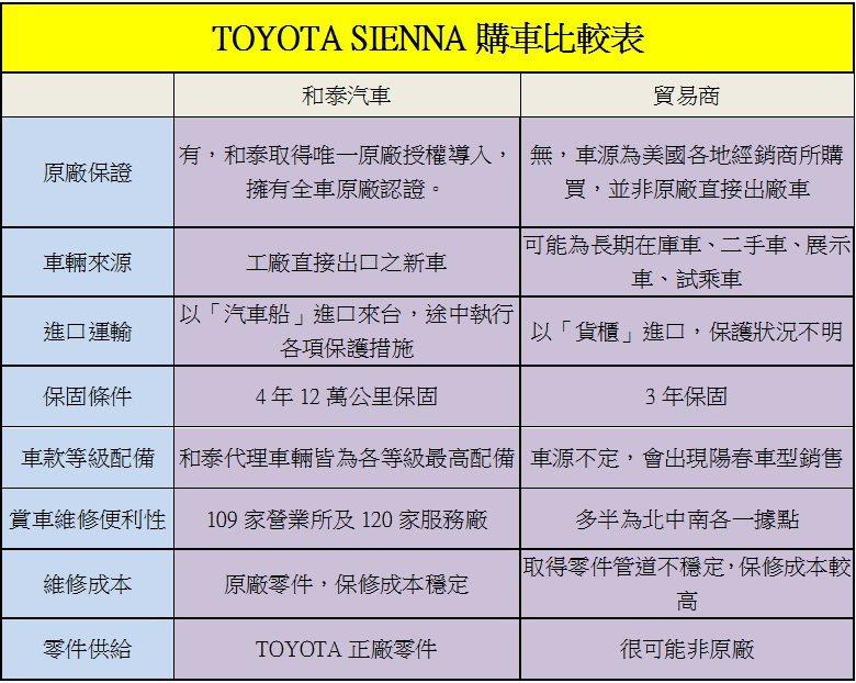 TOYOTA SIENNA購車比較表。 記者陳威任/製表