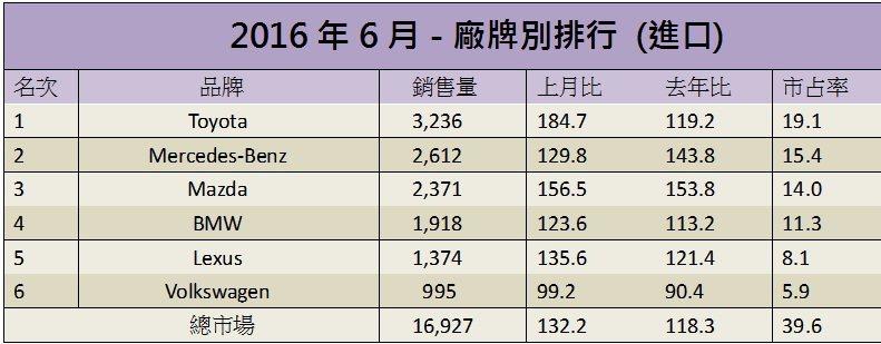 6月份進口車銷售排行。 記者陳威任/製表