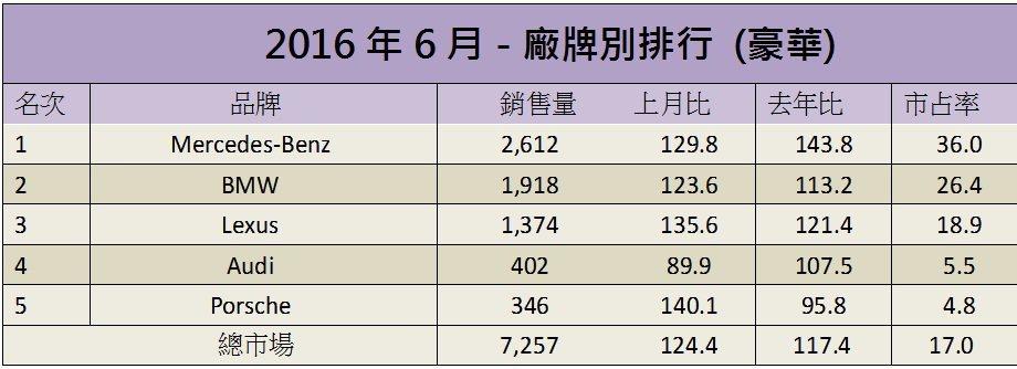 6月份豪華車銷售排行。 記者陳威任/製表