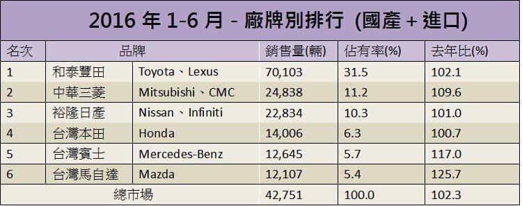 2016年1到6月累積銷售排行。 記者陳威任/製表