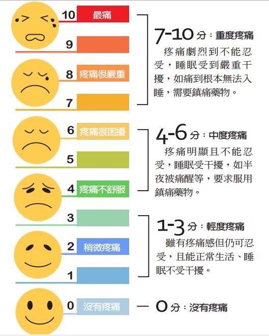 疼痛評量表