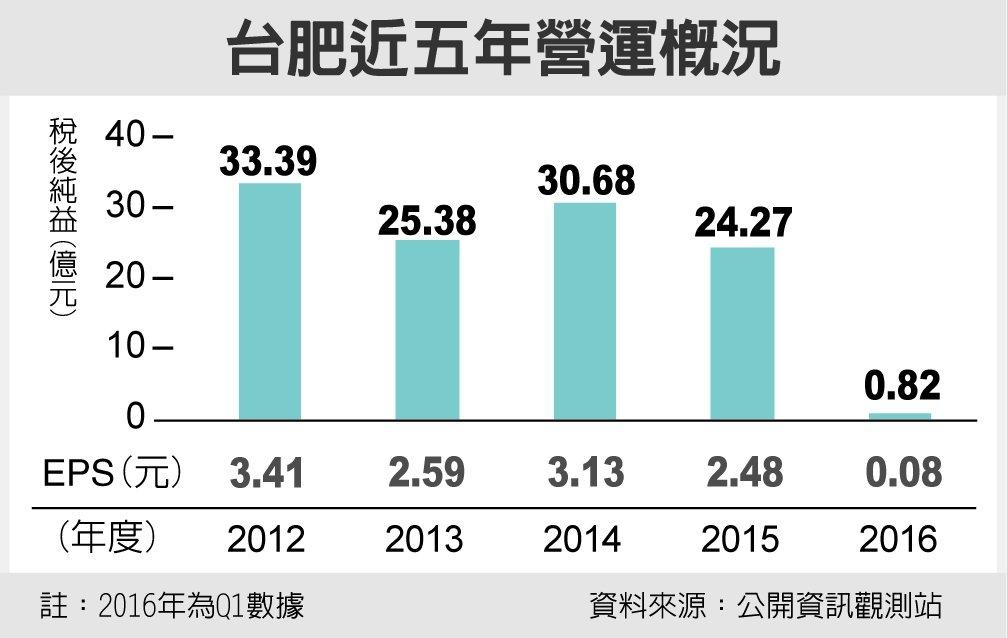 台肥近五年營運概況 圖/經濟日報提供
