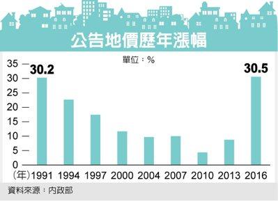公告地價歷年漲幅 資料來源:內政部