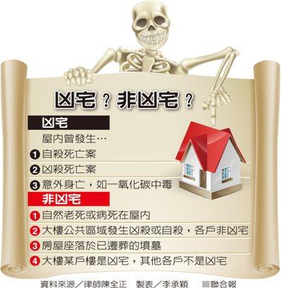 凶宅?非凶宅? 資料來源/律師陳全正 製表/李承穎