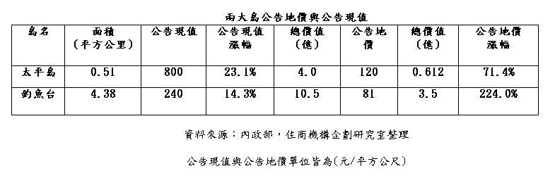 表:兩大島公告地價與公告現值比一比。圖表/住商不動產提供。