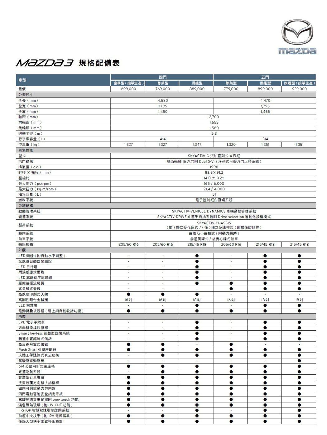 Mazda3規格表。 圖/台灣馬自達提供