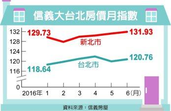 信義大台北房價月指數 資料來源:信義房屋