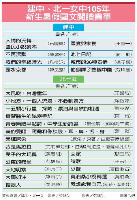 建中、北一女為新生各開出8本、18本暑假書單。製表/記者張錦弘