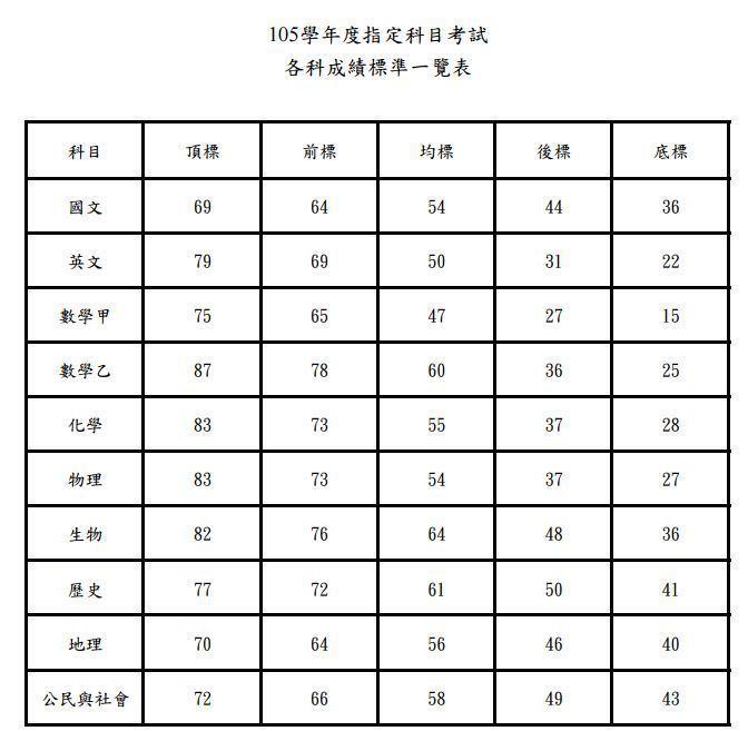 105學年度指考各科成績標準一覽表。 圖/大考中心提供