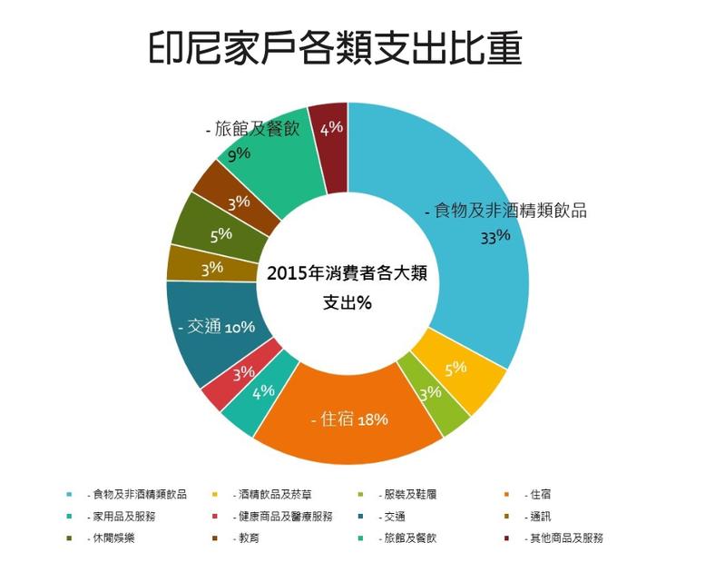 資料來源/Euromonitor(2015);圖表作者自製