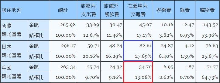 圖表為2014年全體、日本及中國觀光團體旅客平均每人每日購物費之細項消費。單位:...