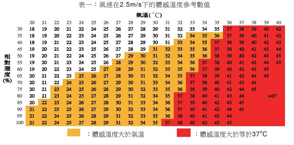 氣象局之體感溫度參考表 圖/朱柏齡提供