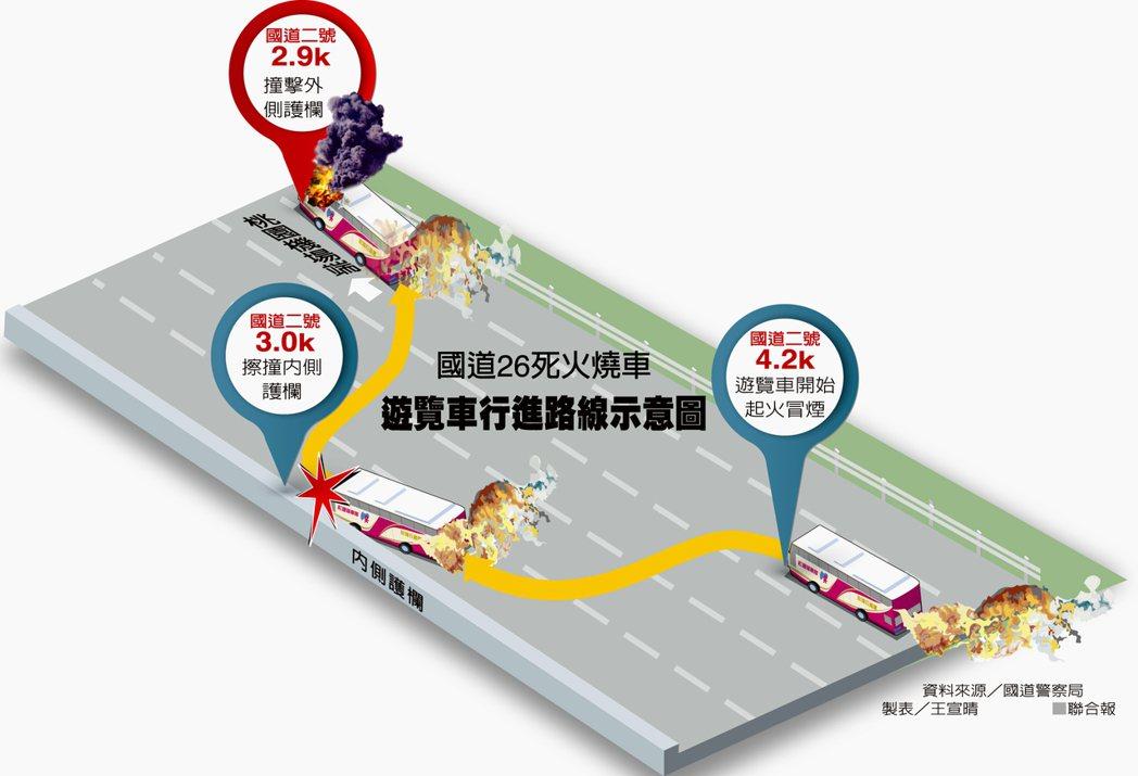 遊覽車行駛路線示意圖 圖/聯合報提供