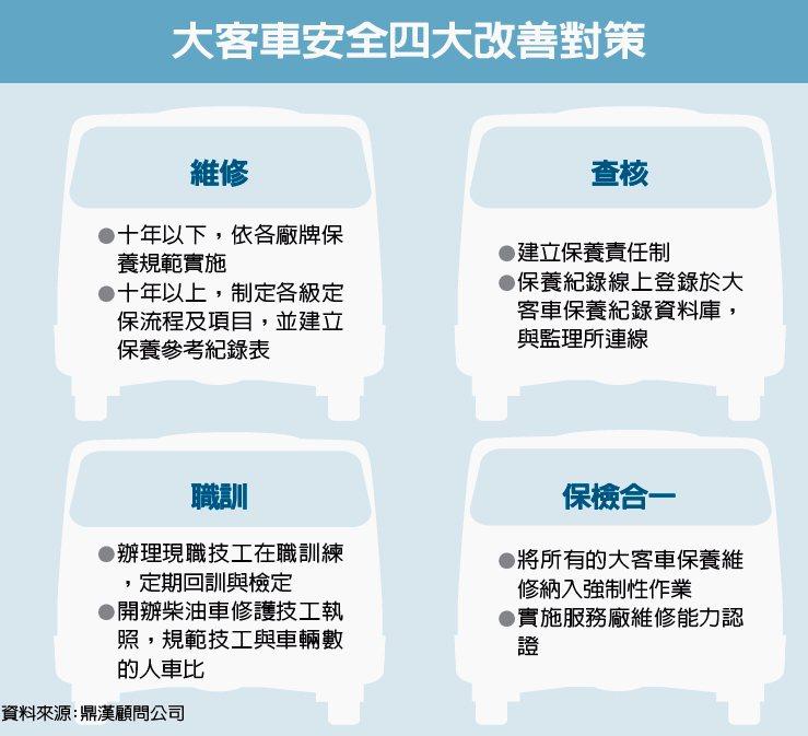 大客車安全四大改善對策 圖/經濟日報提供