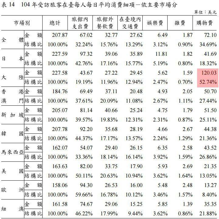 加進散客的平均消費結構比,大陸旅客的消費依然有高達52.74%是購物。 圖擷自交...