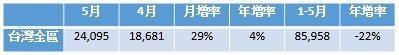 台灣全區5月建物買賣移轉件數 資料來源:內政部統計處,21世紀不動產整理