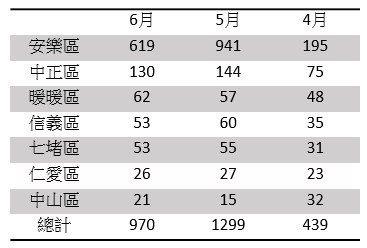 基隆市第2季建物交易移轉統計資料來源:基隆市政府地政處,21世紀不動產整理2...