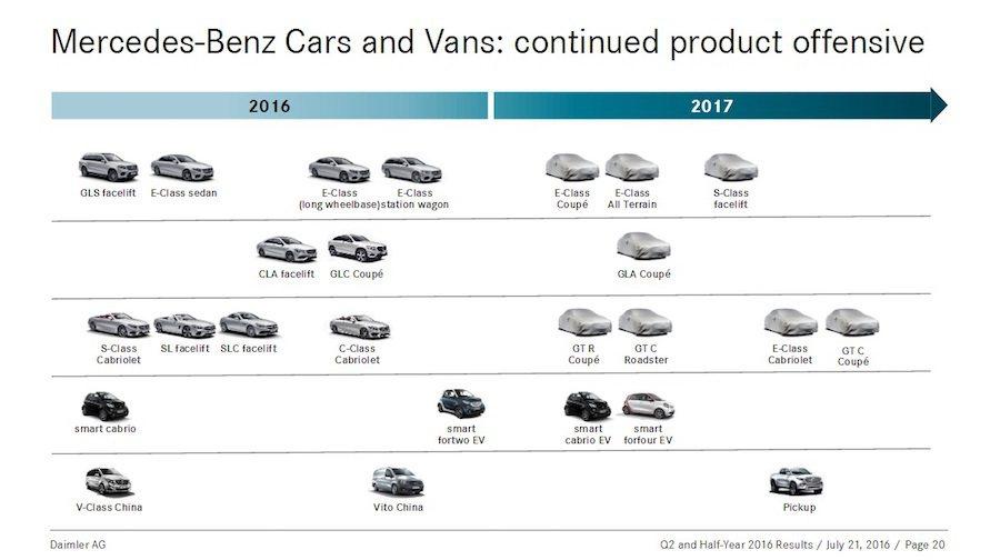 最近Merceds-Benz發表了今年與明年的產品規劃。 Mercedes-B...