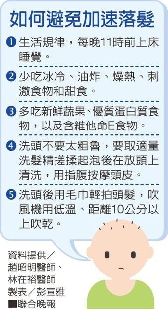 如何避免加速落髮資料提供/趙昭明醫師、林在裕醫師 製表/彭宣雅