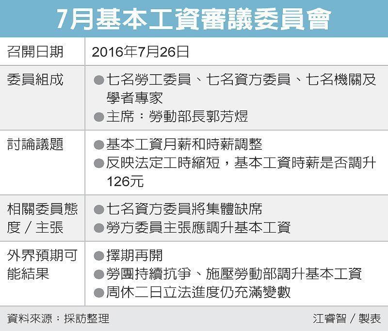 7月基本工資審議委員會 圖/經濟日報提供