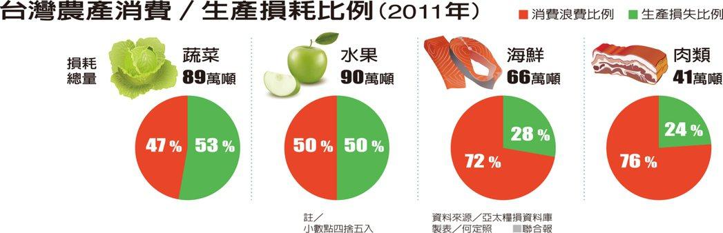 台灣農產消費/生產損耗比例(2011年) 資料來源/亞太糧損資料庫 製表/何定照