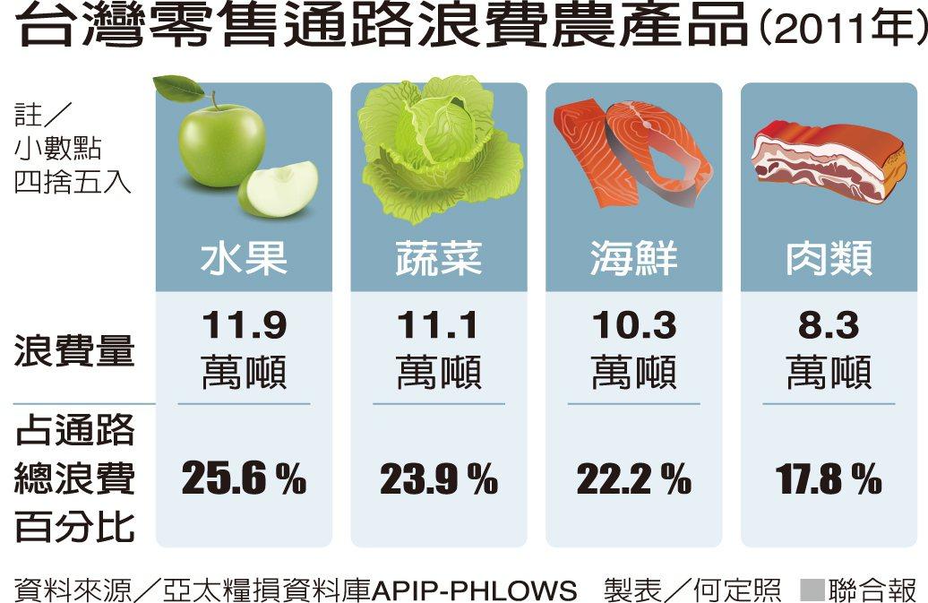 (2011年)台灣零售通路浪費農產品 資料來源/亞太糧損資料庫APIP-PHLO...