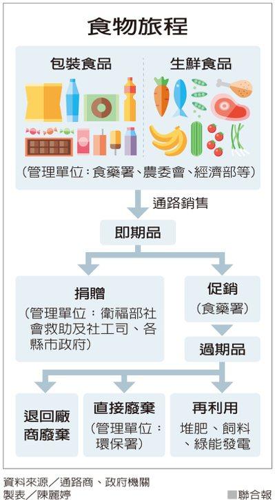食物旅程 資料來源/通路商、政府機構 製表/陳麗婷