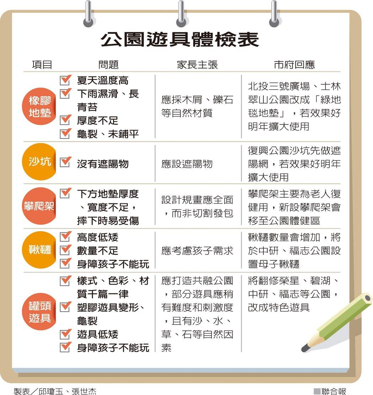 公園遊具體檢表 製表/邱瓊玉、張世杰
