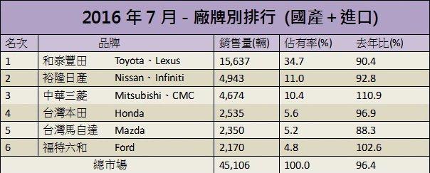7月總市場銷售排行。 記者陳威任/製表