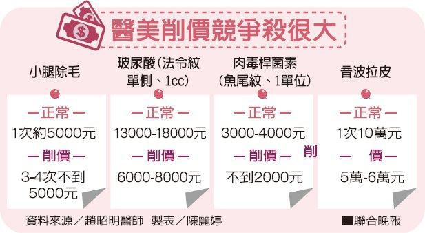 醫美削價競爭殺很大 資料來源/趙昭明醫師 製表/陳麗婷