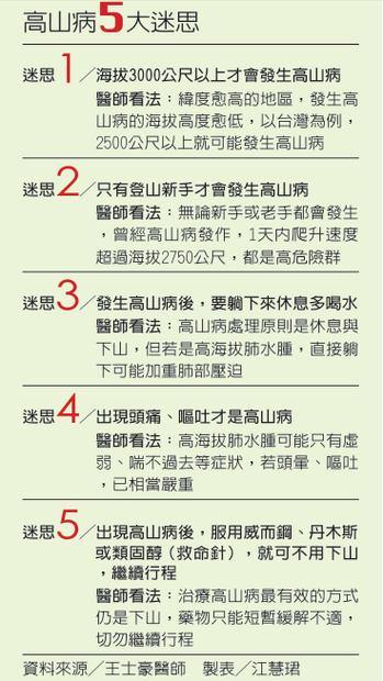 資料來源/王士豪醫師 製表/江慧珺
