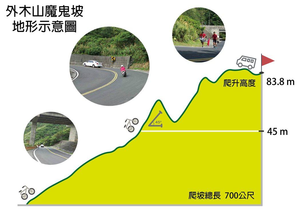 資料整理、繪圖:簡鈺璇;資料來源:Google地圖