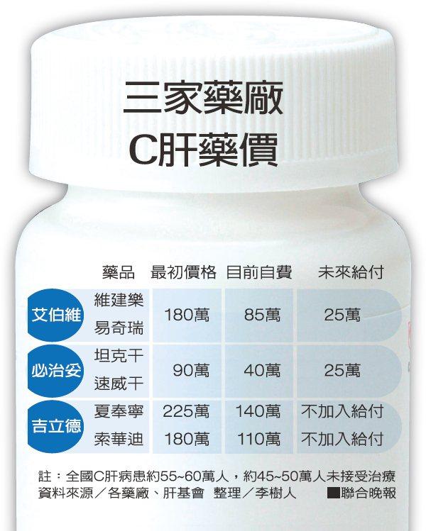 資料來源/各藥廠、肝基會 圖/聯合晚報提供