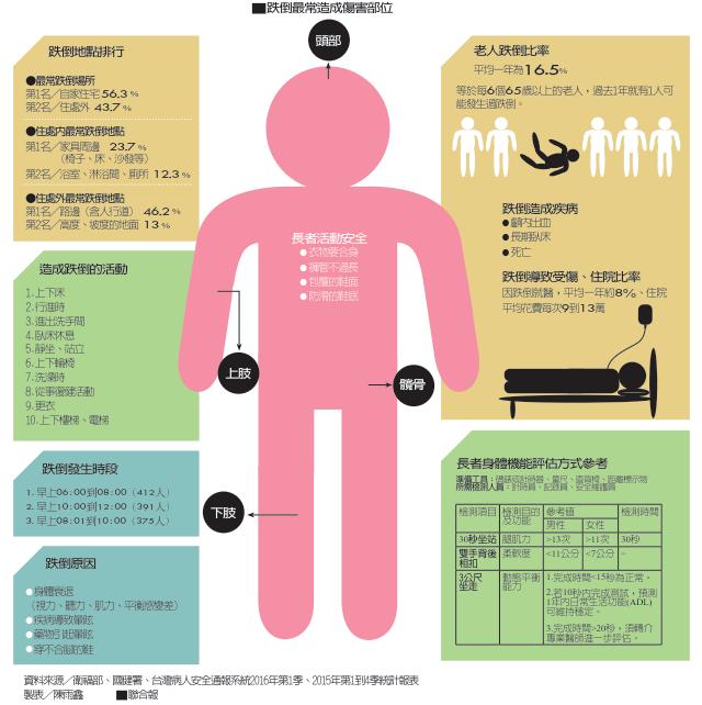 資料來源/衛福部、國健署、台灣病人安全通報系統2016年第1季、2015年第1到...