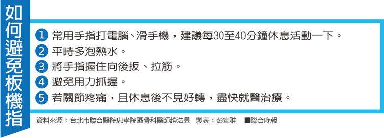 如何避免板機指資料來源:台北市聯合醫院忠孝院區骨科醫師趙浩昱 製表:彭宣雅