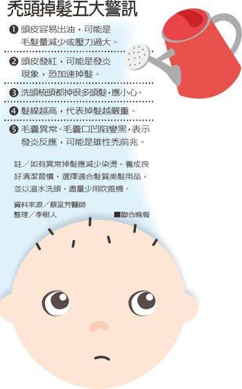 禿頂掉髮五大警訊資料來源/蔡呈芳醫師 整理/李樹人