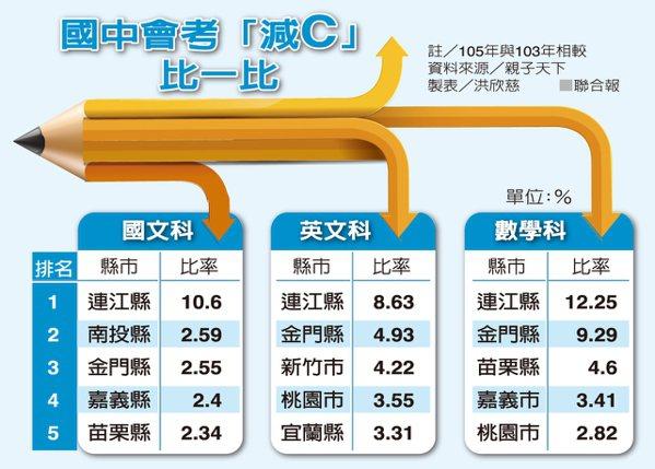 國中會考「減C」比一比 圖/聯合報提供